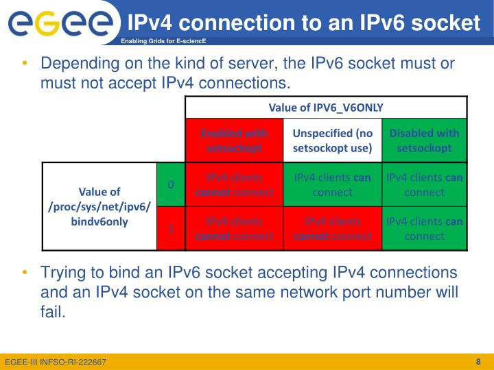 IPv4 connection to an IPv6 socket