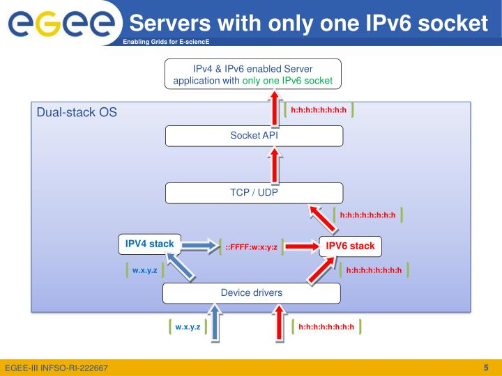 IPv4 & IPv6 enabled Server application with