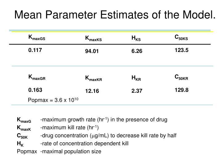 Mean Parameter Estimates of the Model.