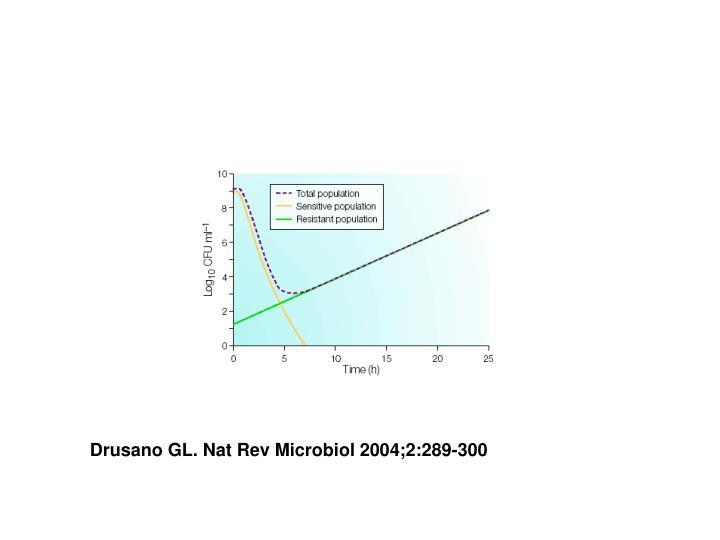 Drusano GL. Nat Rev Microbiol 2004;2:289-300