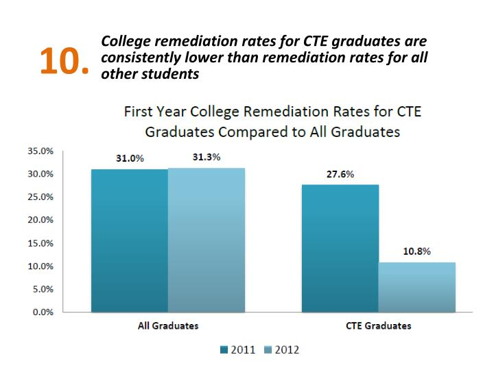College remediation rates for CTE graduates are consistently lower than remediation rates for all other students