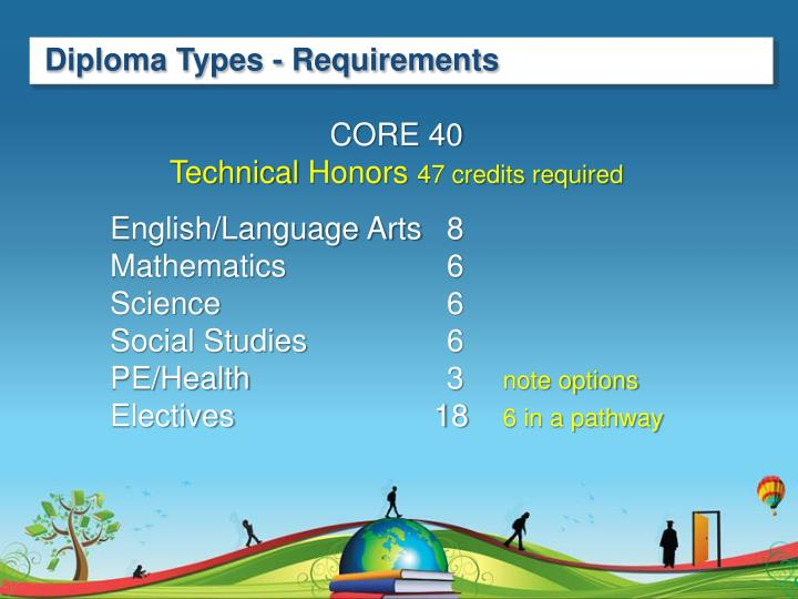 Diploma Types - Requirements
