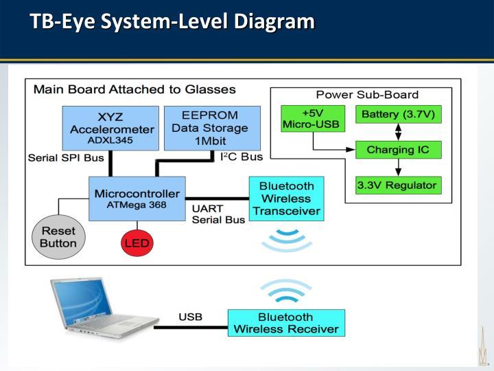 TB-Eye System-Level Diagram