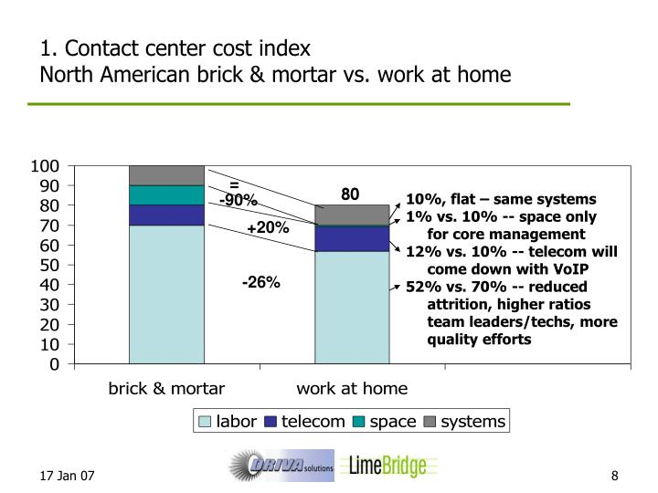 1. Contact center cost index