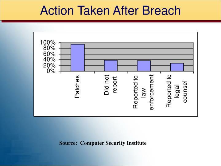 Action Taken After Breach