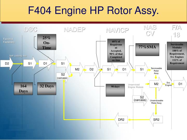 F404 Engine HP Rotor Assy.