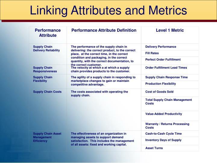 Performance Attribute