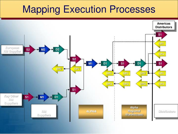 Mapping Execution Processes