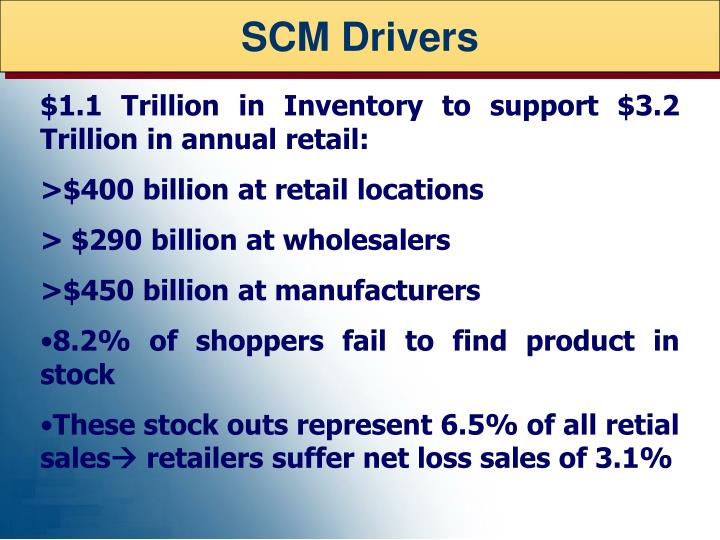 SCM Drivers