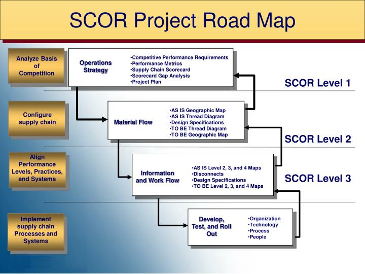 SCOR Project Road Map