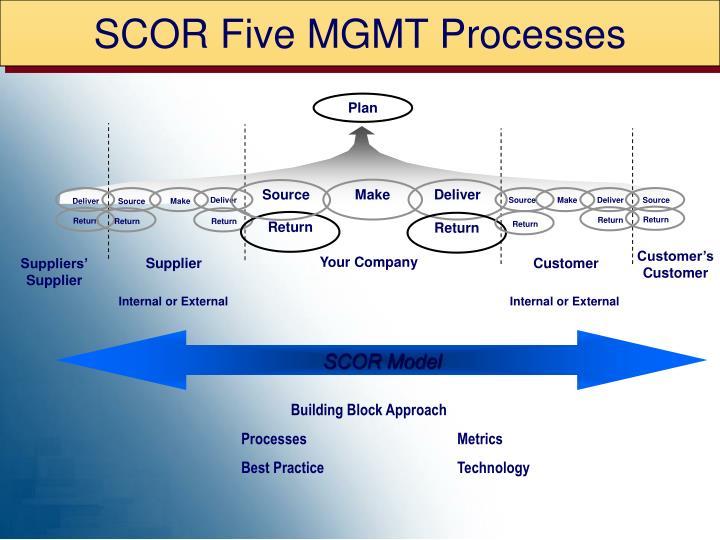 SCOR Five MGMT Processes