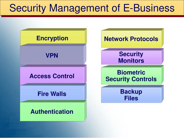 Security Management of E-Business