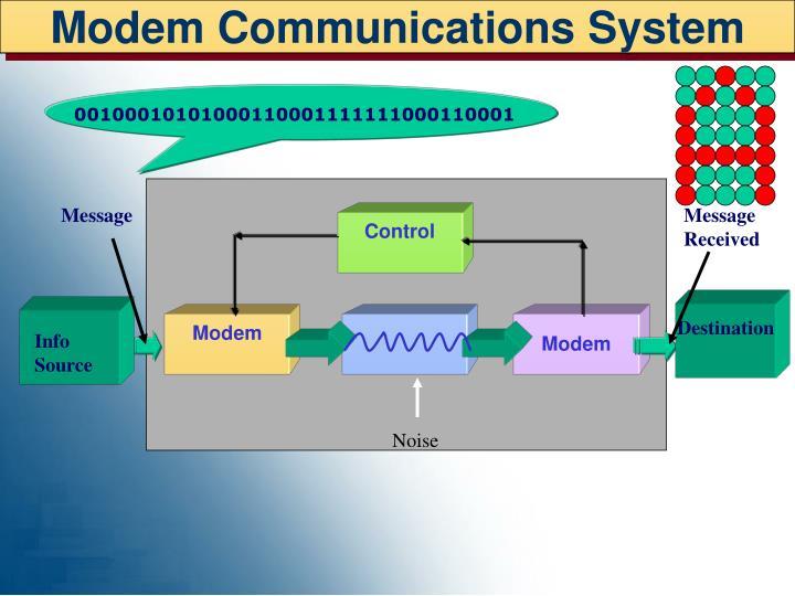 Modem Communications System