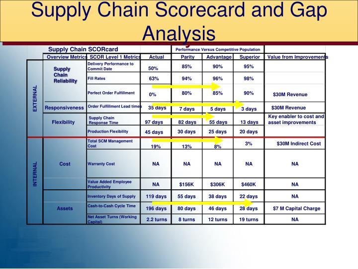 Supply Chain Scorecard and Gap Analysis