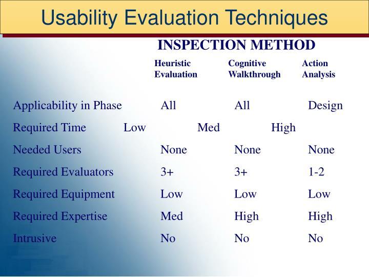 Usability Evaluation Techniques