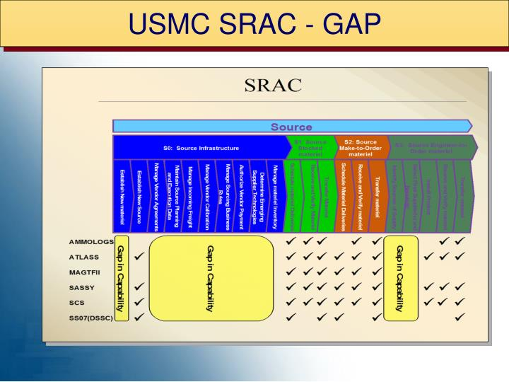 USMC SRAC - GAP