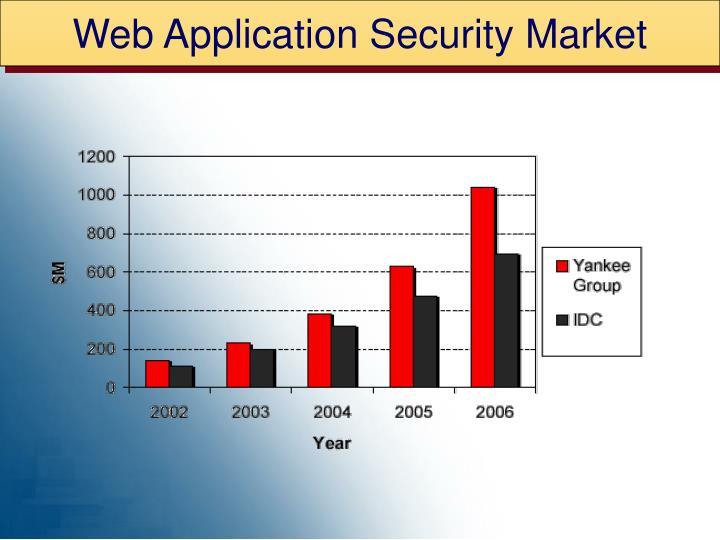Web Application Security Market