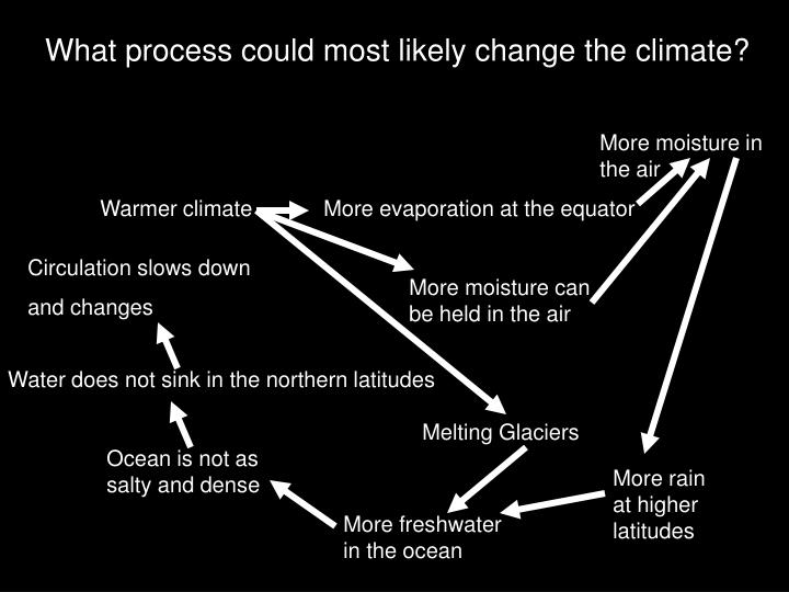 What process could most likely change the climate?