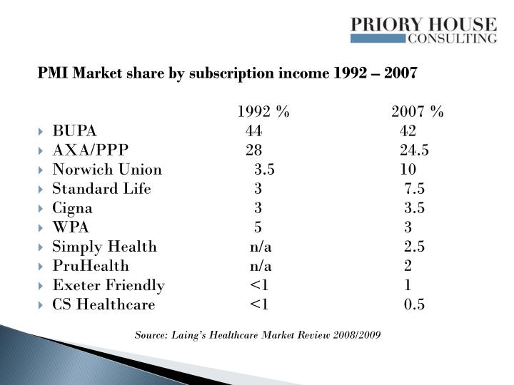 PMI Market share by subscription income 1992 – 2007