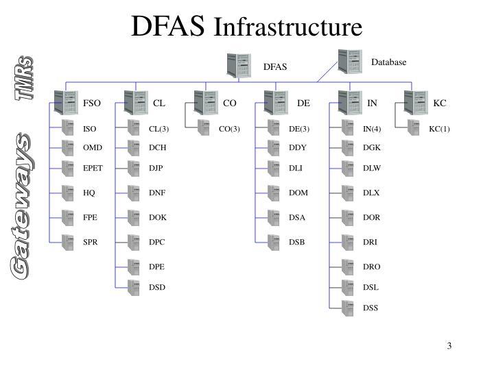 Dfas infrastructure