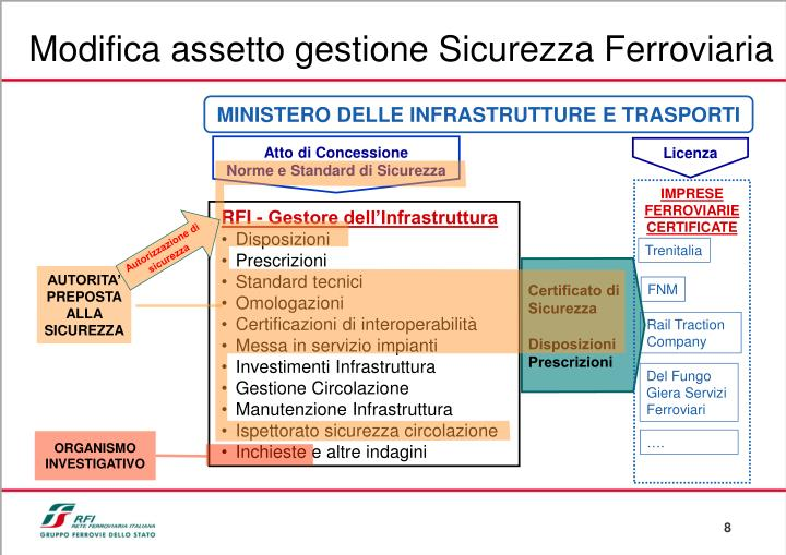 Modifica assetto gestione Sicurezza Ferroviaria