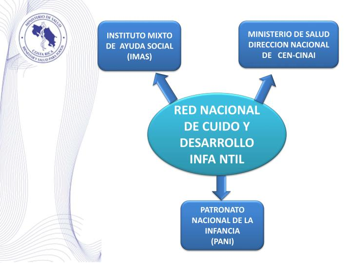 INSTITUTO MIXTO DE  AYUDA SOCIAL  (IMAS)