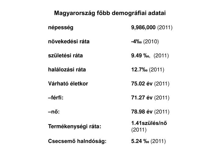 Magyarország főbb demográfiai adatai