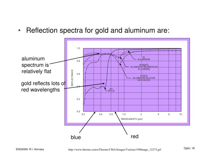 aluminum spectrum is relatively flat