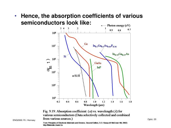 Hence, the absorption coefficients of various semiconductors look like: