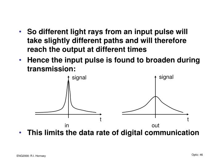 So different light rays from an input pulse will take slightly different paths and will therefore reach the output at different times