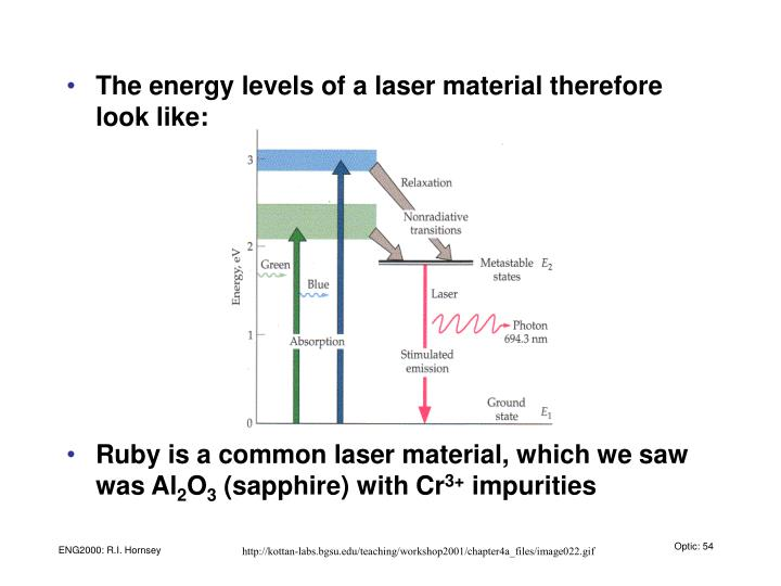 The energy levels of a laser material therefore look like: