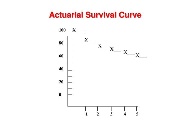 Actuarial Survival Curve