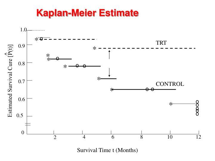 Kaplan-Meier Estimate