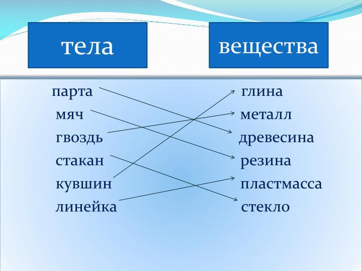 таблица и явление физическое тело вещество