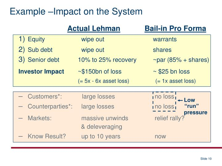Example –Impact on the System