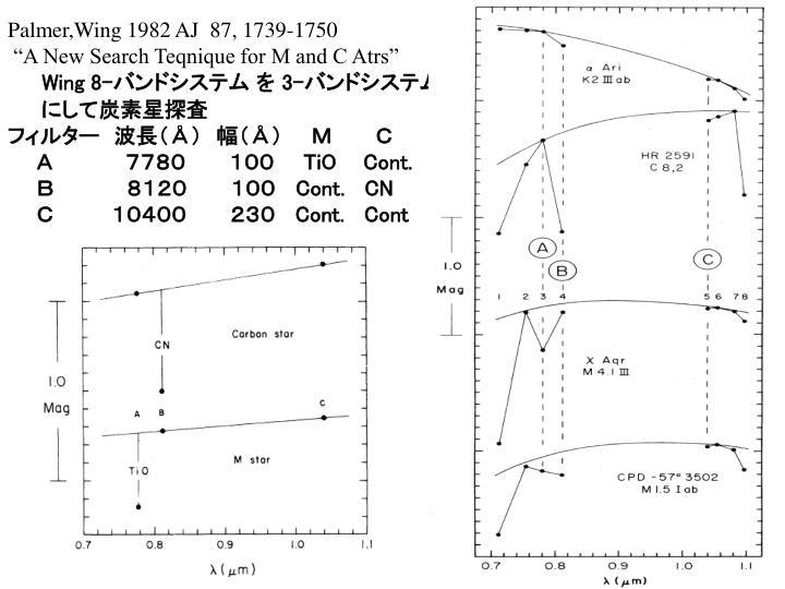 Palmer,Wing 1982 AJ  87, 1739-1750