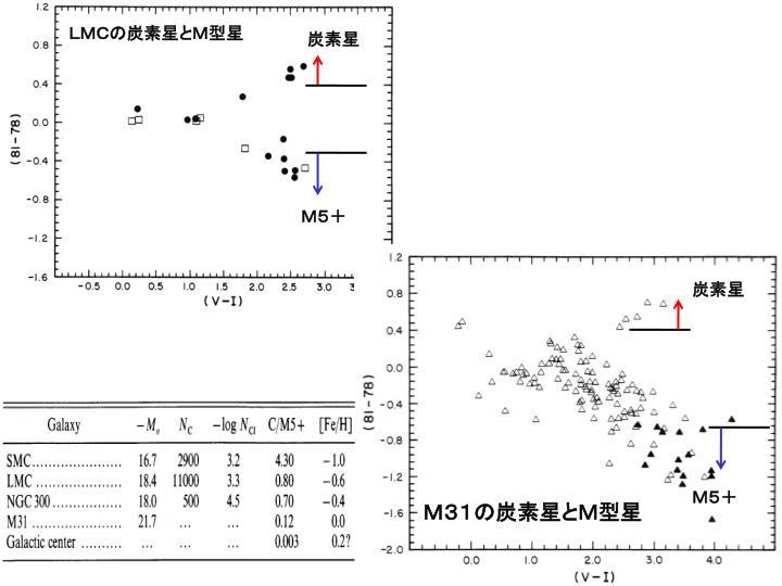 LMCの炭素星とM型星