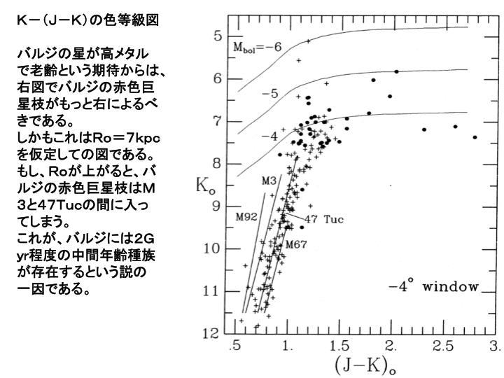K-(J-K)の色等級図