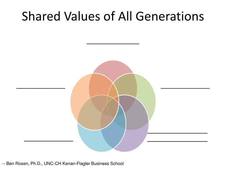 Shared Values of All Generations