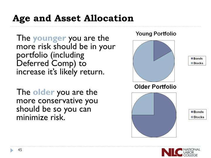 Age and Asset Allocation