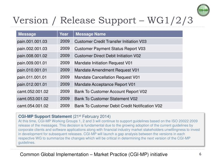 Version / Release Support – WG1/2/3