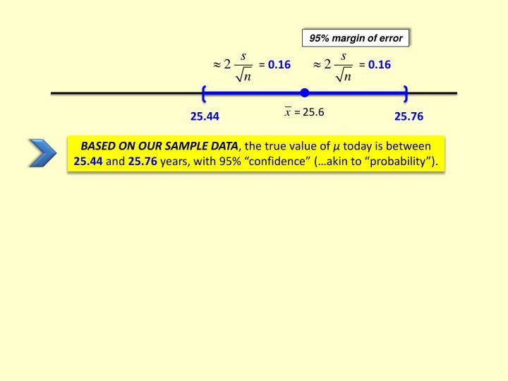 95% margin of error