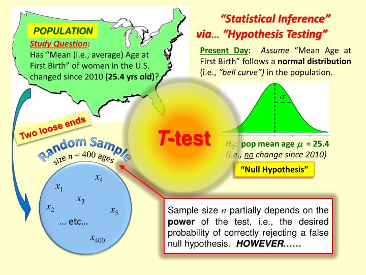"""""""Statistical Inference"""""""