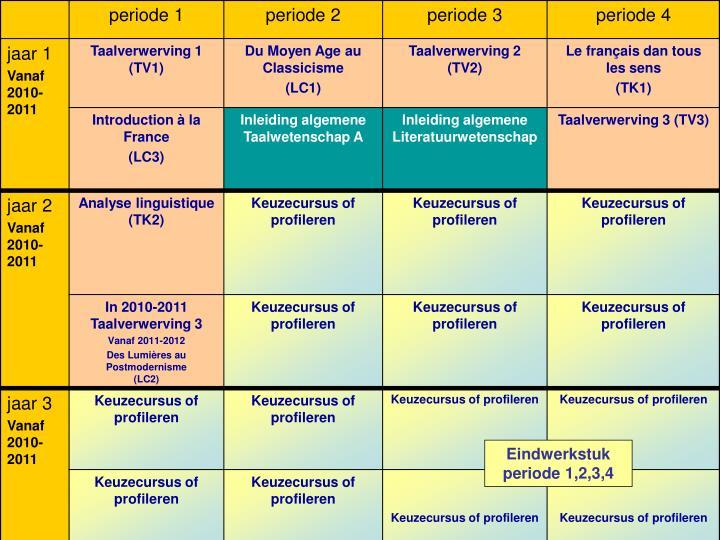Eindwerkstuk periode 1,2,3,4