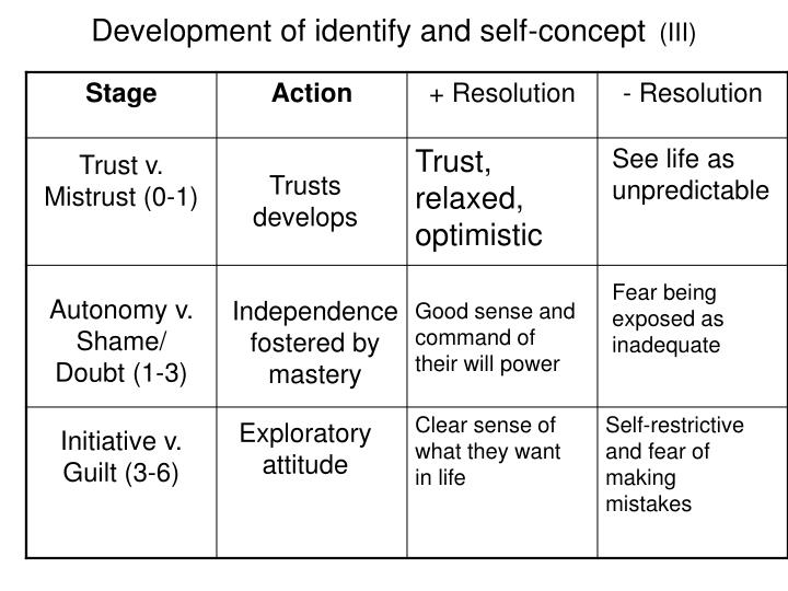 Development of identify and self-concept