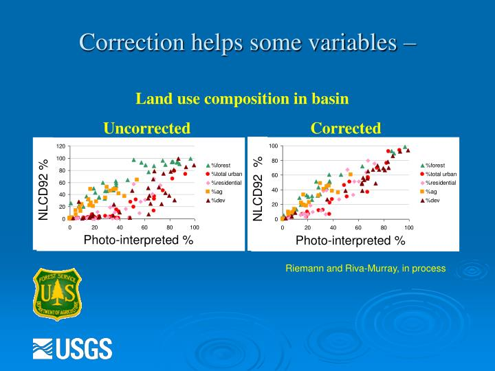 Correction helps some variables –