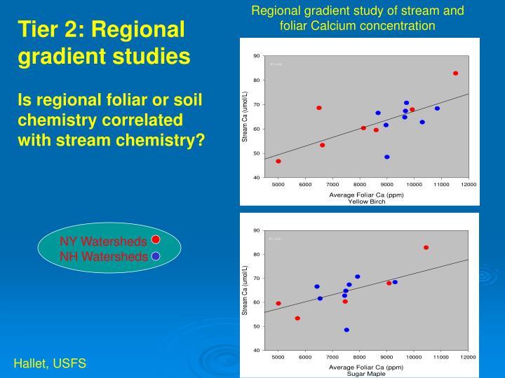 Regional gradient study of stream and foliar Calcium concentration