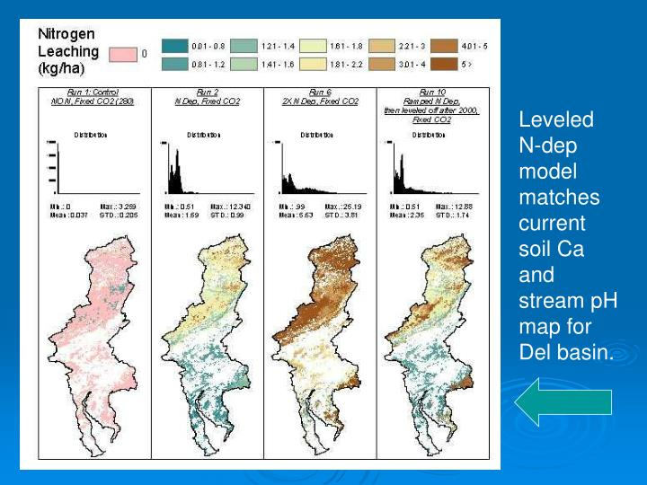Leveled N-dep model matches current soil Ca and stream pH map for Del basin.