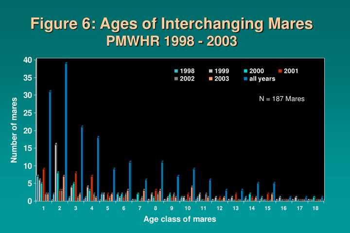 Figure 6: Ages of Interchanging Mares