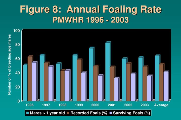 Figure 8:  Annual Foaling Rate